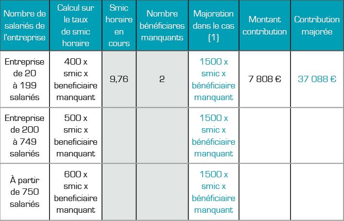 Obligations d'emploi agefiph, unités bénéficiaires